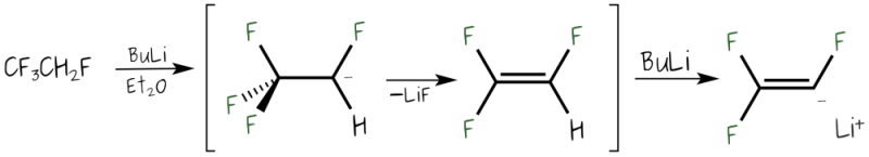 Reaction Scheme showing the preparation of trifluorovinyllithium from HFC-134a