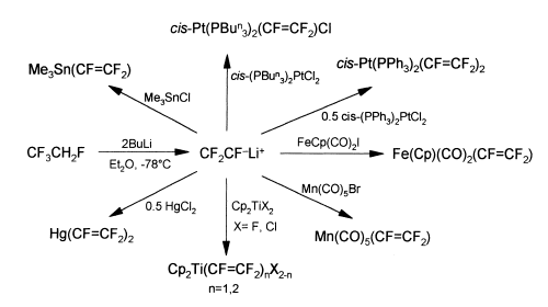 Reaction Scheme showing the preparation of complexes from trifluorovinyllithium