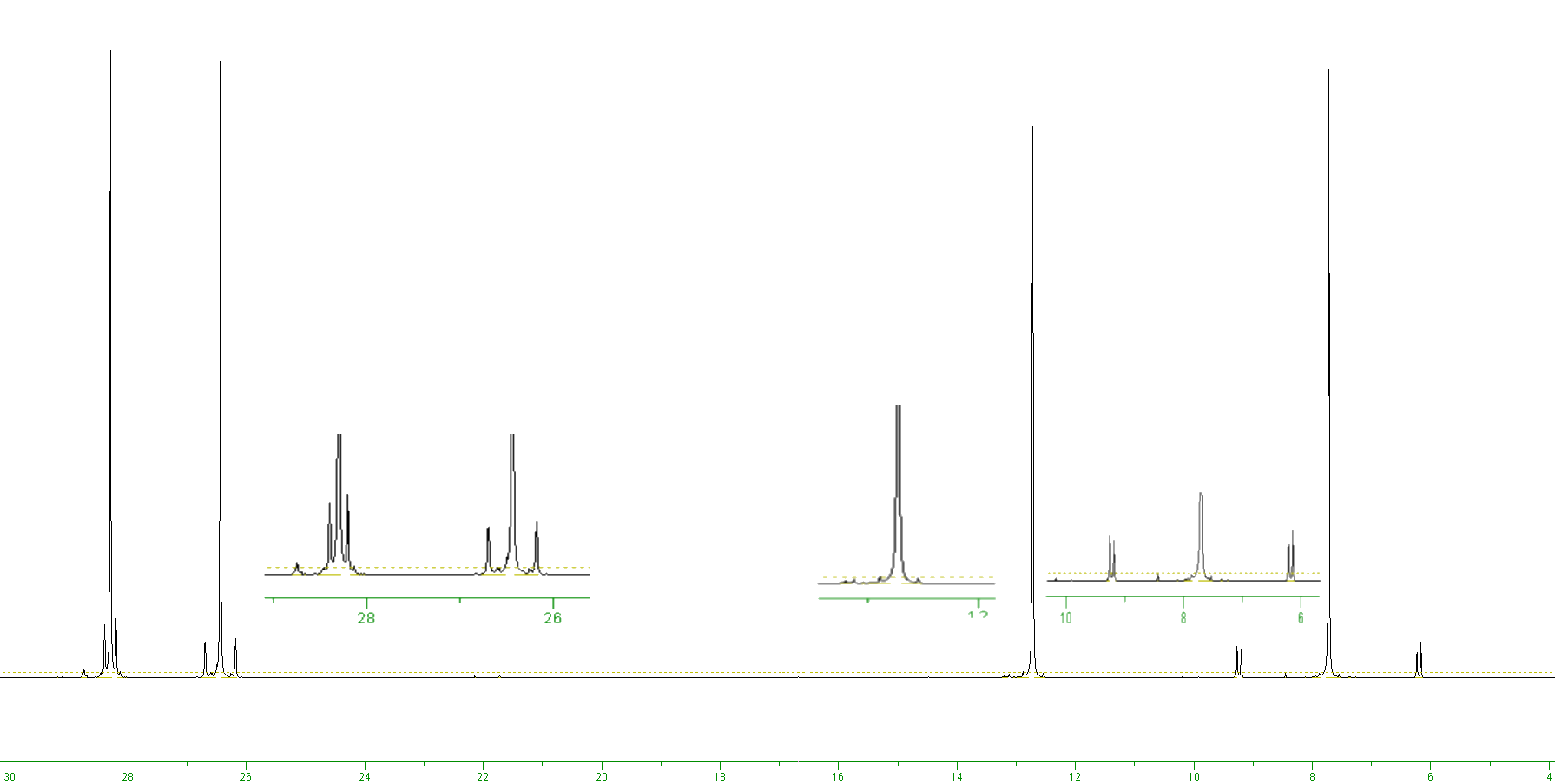 13C NMR spectrum and inset expansions showing tin satellites on each of the carbon resonances