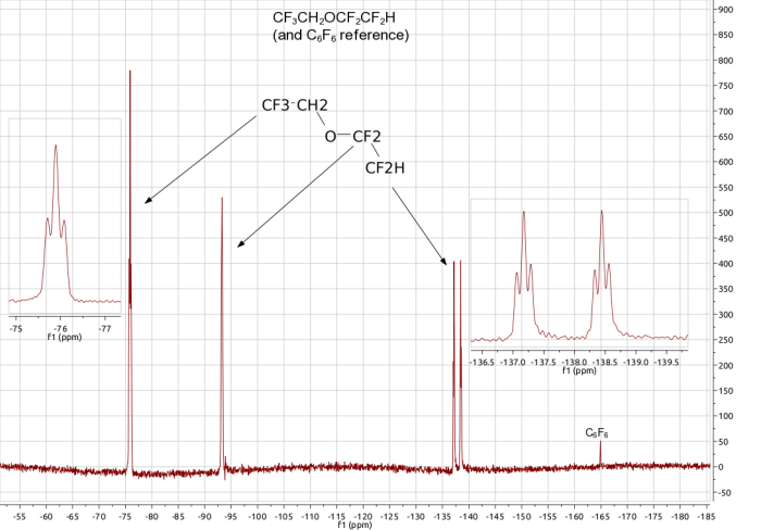 19-F NMR spectrum showing three multiplets