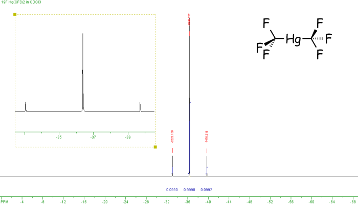 19F NMR spectrum of Hg(CF3)2, click to expand