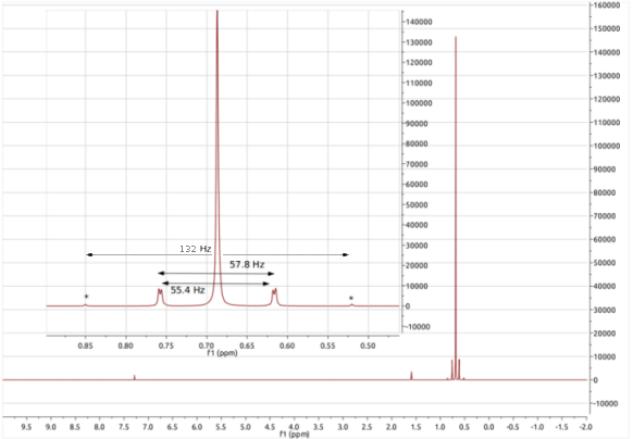 1H NMR spectrum of Me3SnCl, click to expand