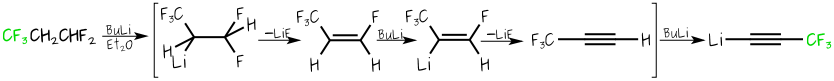 Reaction Scheme showing the preparation of perfluoropropenyllithium from HFC-245fa