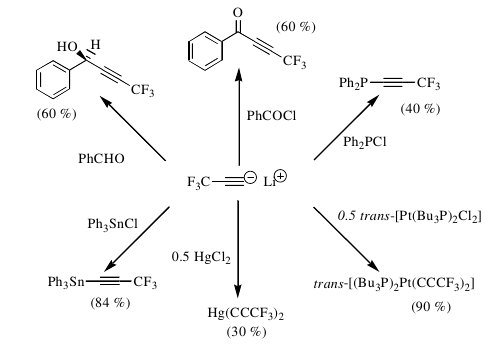 Reaction Scheme showing the preparation of perfluoropropenyl-containing compounds from HFC-245fa