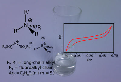 A composite slide of the chemical structure, CV and image of a clear ionic liquid in a glass vial